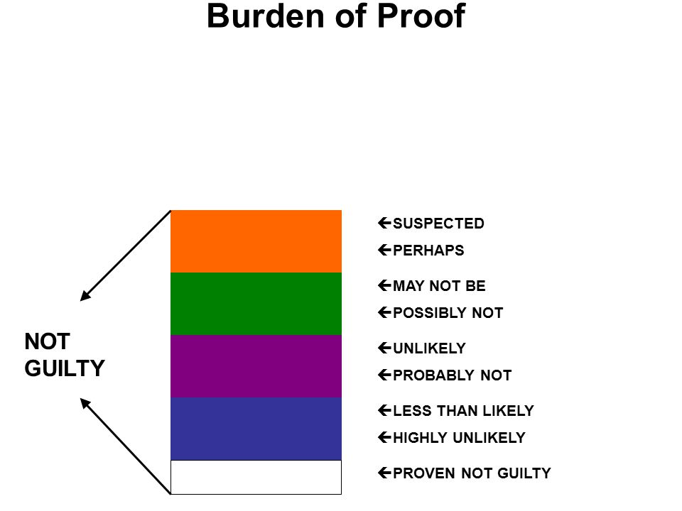 Burden of Proof  MAY NOT BE  POSSIBLY NOT  UNLIKELY  PROBABLY NOT  LESS THAN LIKELY  HIGHLY UNLIKELY  PROVEN NOT GUILTY NOT GUILTY