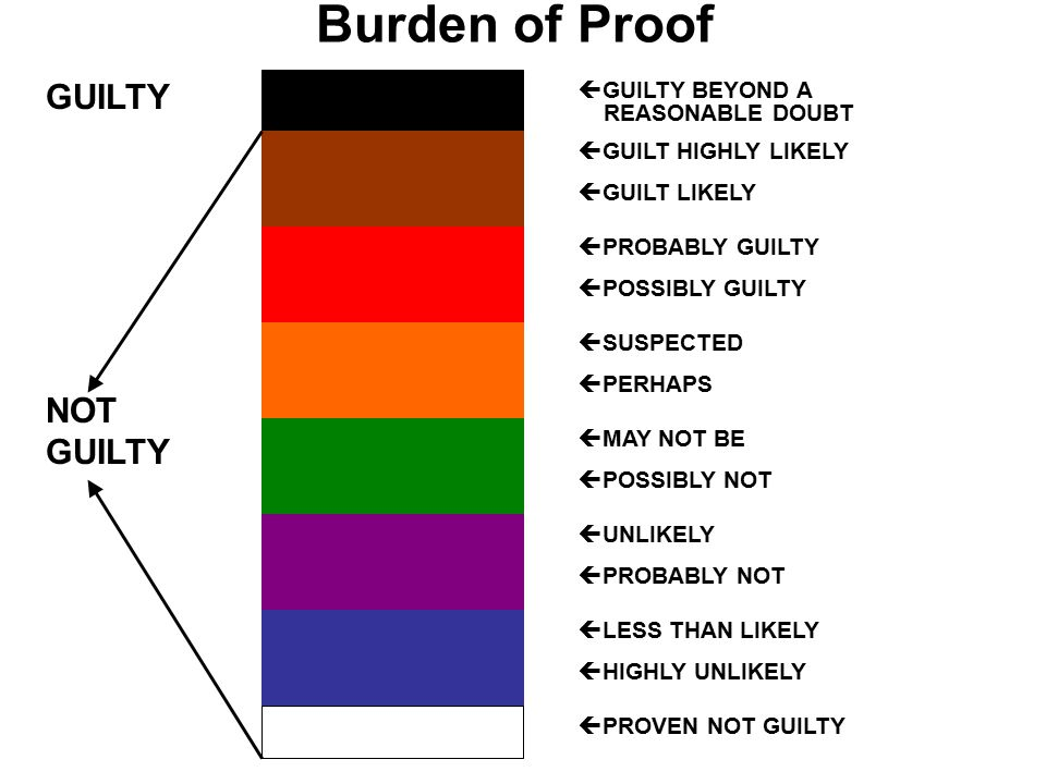 Burden of Proof  GUILT HIGHLY LIKELY  GUILT LIKELY  PROBABLY GUILTY  POSSIBLY GUILTY  SUSPECTED  PERHAPS  MAY NOT BE  POSSIBLY NOT  UNLIKELY  PROBABLY NOT  LESS THAN LIKELY  HIGHLY UNLIKELY  PROVEN NOT GUILTY NOT GUILTY