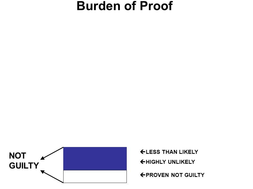 Burden of Proof  PROVEN NOT GUILTY NOT GUILTY