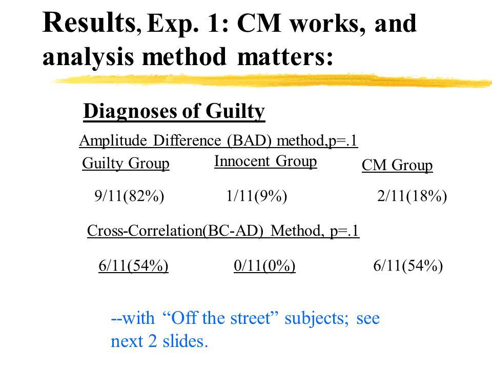 CM Group: Tr vs R Target > Probe
