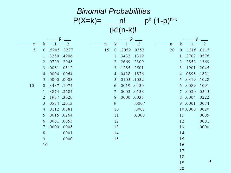 16 From column 5 we can make the statement, the posterior probability that p=.1 is 32.6%.