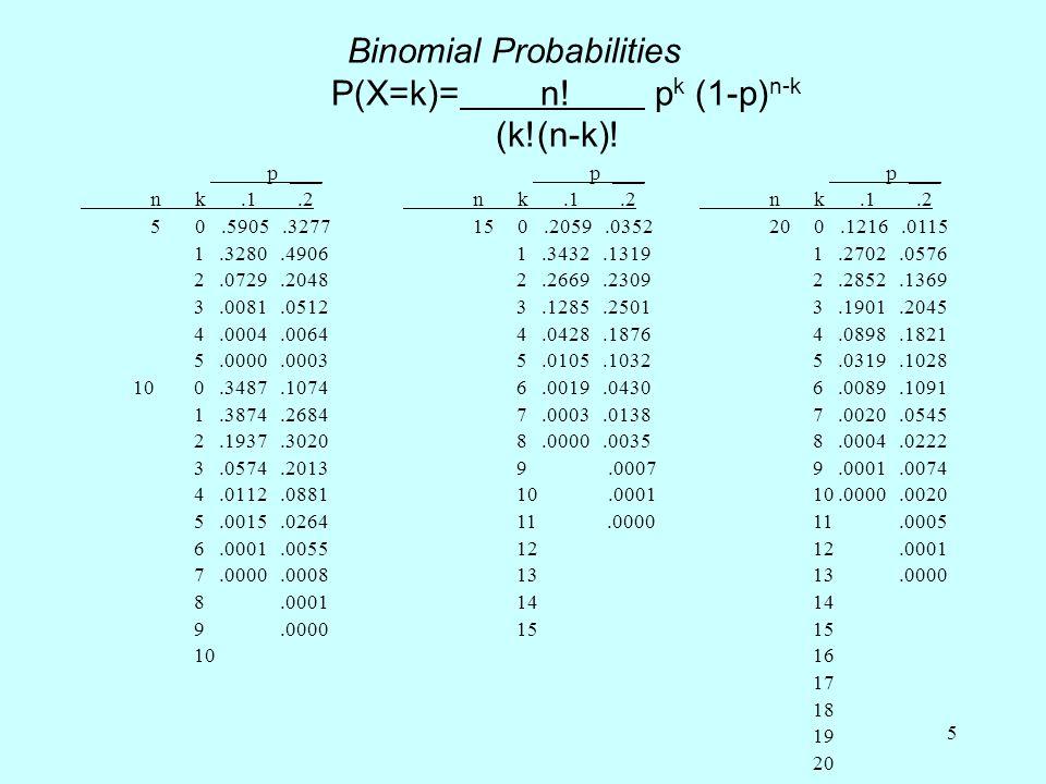 5 Binomial Probabilities P(X=k)=n. p k (1-p) n-k (k!(n-k).