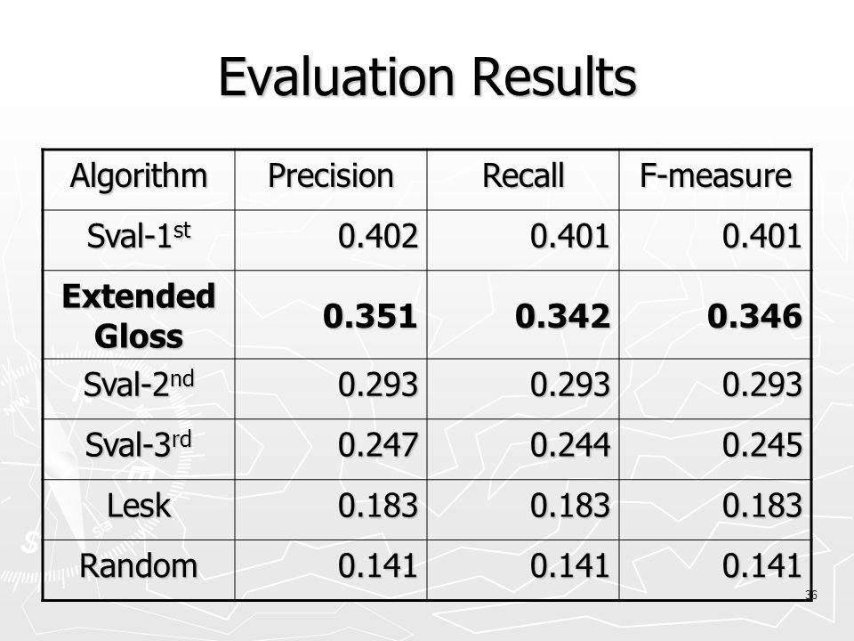 36 Evaluation Results AlgorithmPrecisionRecallF-measure Sval-1 st 0.4020.4010.401 Extended Gloss 0.3510.3420.346 Sval-2 nd 0.2930.2930.293 Sval-3 rd 0.2470.2440.245 Lesk0.1830.1830.183 Random0.1410.1410.141