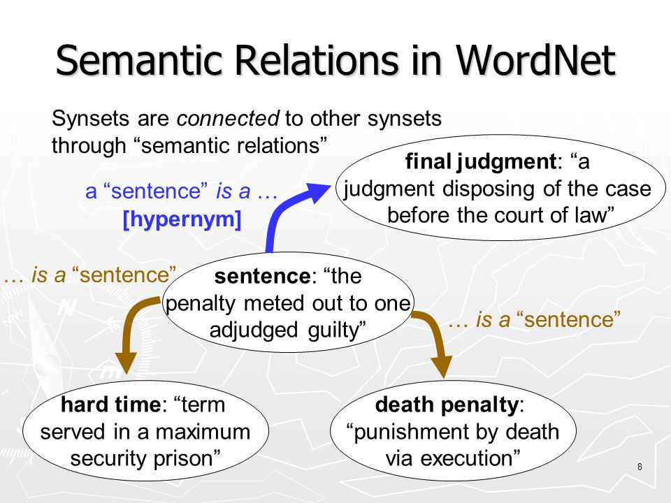 8 Semantic Relations in WordNet final judgment: a judgment disposing of the case before the court of law sentence: the penalty meted out to one adjudged guilty hard time: term served in a maximum security prison death penalty: punishment by death via execution … is a sentence Synsets are connected to other synsets through semantic relations a sentence is a … [hypernym]