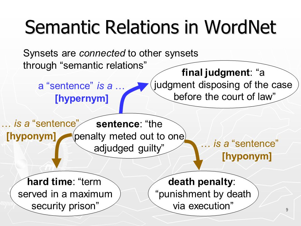 9 Semantic Relations in WordNet final judgment: a judgment disposing of the case before the court of law sentence: the penalty meted out to one adjudged guilty hard time: term served in a maximum security prison death penalty: punishment by death via execution … is a sentence Synsets are connected to other synsets through semantic relations [hyponym] a sentence is a … [hypernym]
