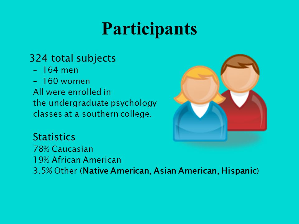 Participants 324 total subjects –164 men –160 women All were enrolled in the undergraduate psychology classes at a southern college.