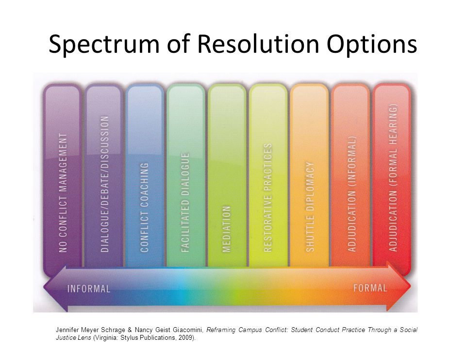Spectrum of Resolution Options Jennifer Meyer Schrage & Nancy Geist Giacomini, Reframing Campus Conflict: Student Conduct Practice Through a Social Ju