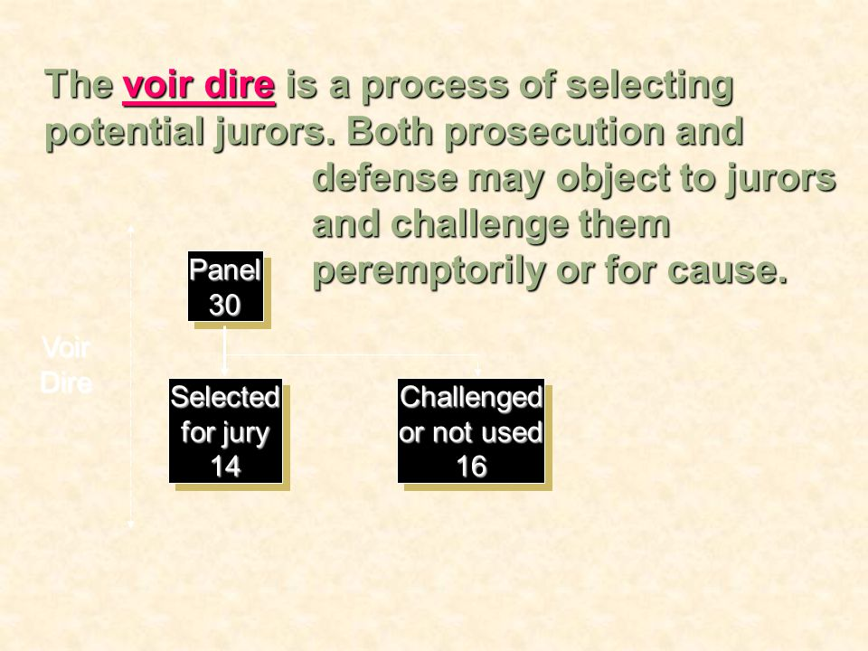 Panel30Panel30 Selected for jury 14Selected 14Challenged or not used 16Challenged 16 VoirDire The voir dire is a process of selecting potential jurors