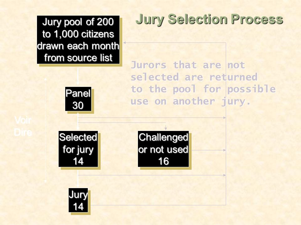 Jury pool of 200 to 1,000 citizens drawn each month from source list Jury pool of 200 to 1,000 citizens drawn each month from source list Panel30Panel