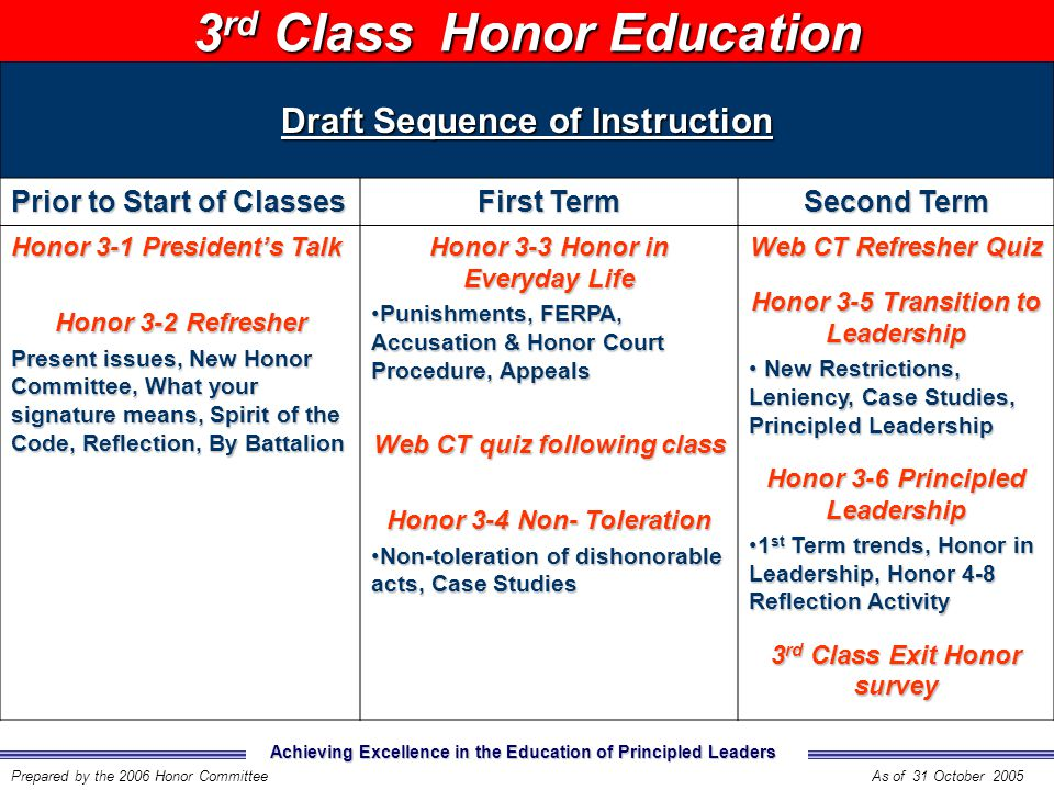 Achieving Excellence in the Education of Principled Leaders Prepared by the 2006 Honor CommitteeAs of 31 October 2005 Draft Sequence of Instruction Pr