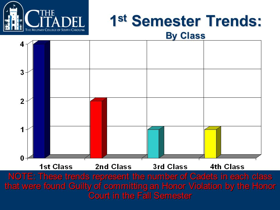 Achieving Excellence in the Education of Principled Leaders Prepared by the 2006 Honor CommitteeAs of 31 October 2005 1 st Semester Trends: By Class NOTE: These trends represent the number of Cadets in each class that were found Guilty of committing an Honor Violation by the Honor Court in the Fall Semester
