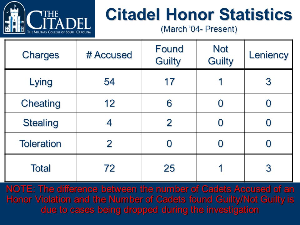 Achieving Excellence in the Education of Principled Leaders Prepared by the 2006 Honor CommitteeAs of 31 October 2005 Citadel Honor Statistics (March