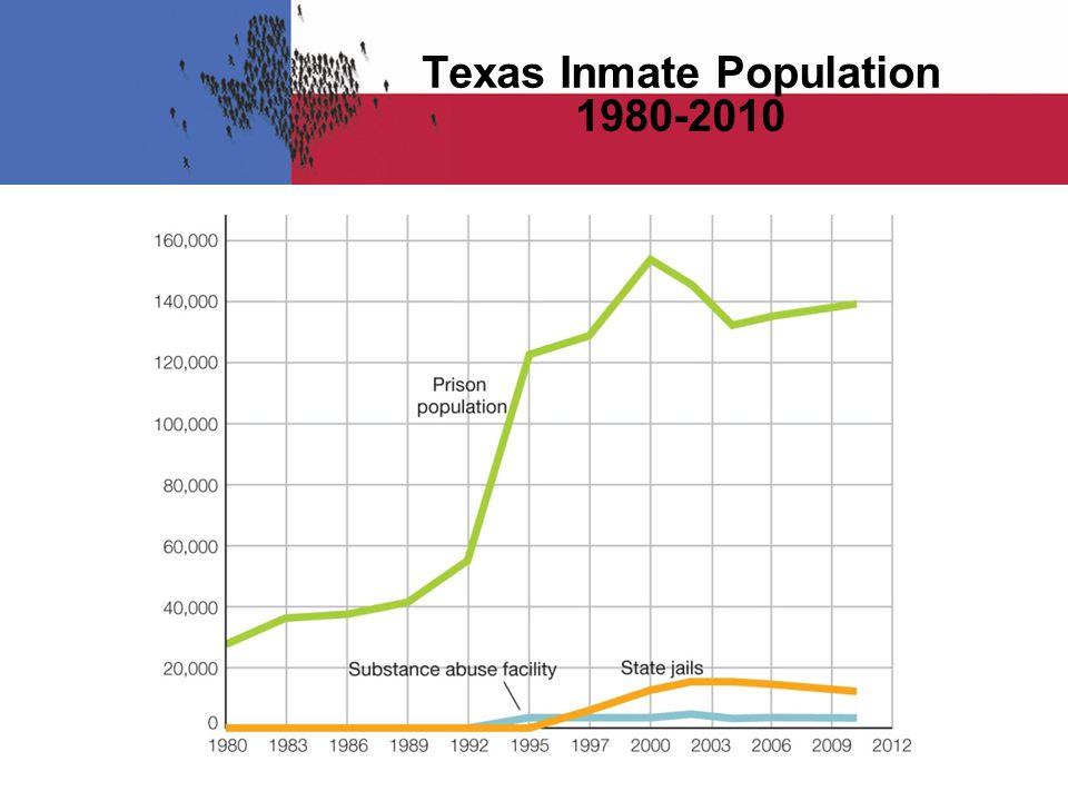 Texas Inmate Population 1980-2010