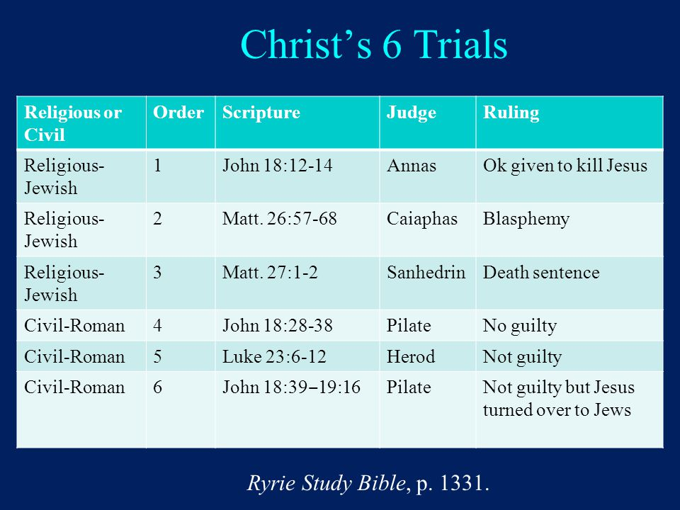 Christ's 6 Trials Religious or Civil OrderScriptureJudgeRuling Religious- Jewish 1John 18:12-14AnnasOk given to kill Jesus Religious- Jewish 2Matt.