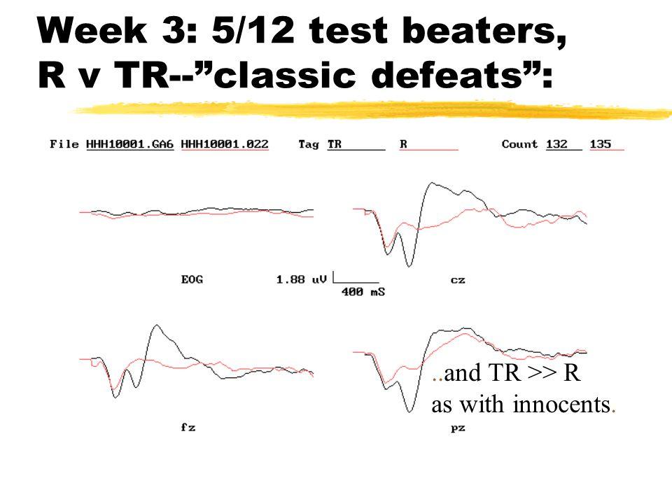 Week 3: 5/12 test beaters(effortless), R v W: Surprise! R = W
