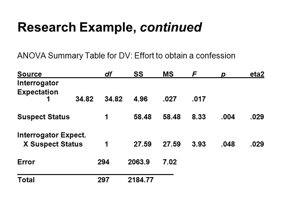 Research Example, continued ANOVA Summary Table for DV: Effort to obtain a confession SourcedfSSMSFpeta2 Interrogator Expectation 134.8234.824.96.027.017 Suspect Status 158.4858.488.33.004.029 Interrogator Expect.