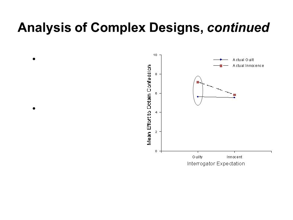 Analysis of Complex Designs, continued Simple main effect of Suspect Status for the Guilty-Expectation condition Statistically significant