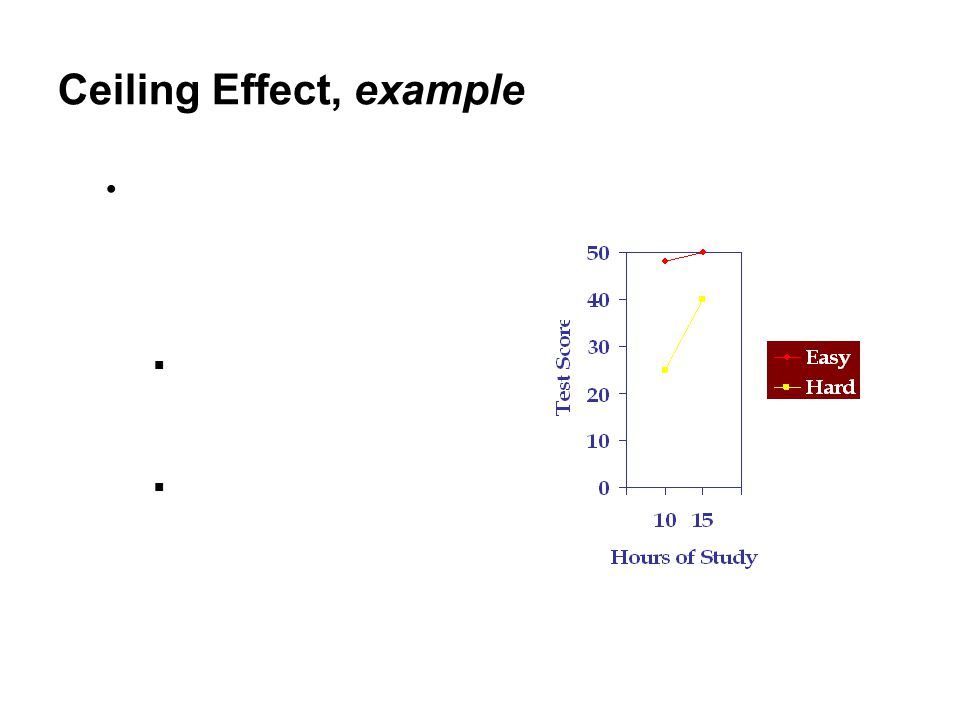 Ceiling Effect, example interaction effect between Task Difficulty (easy, hard) and Study Hours (10, 15)‏  hours of study had an effect only in the hard- test condition, not in the easy-test condition  How do we interpret this interaction when we know the highest possible test score is 50