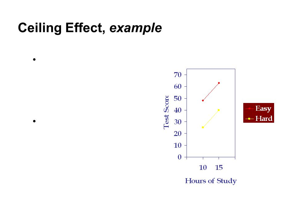 Ceiling Effect, example If we have enough room in our DV to assess the effect of the IV, the interaction effect disappears This graph shows two main effects: Study Hours and Test Difficulty