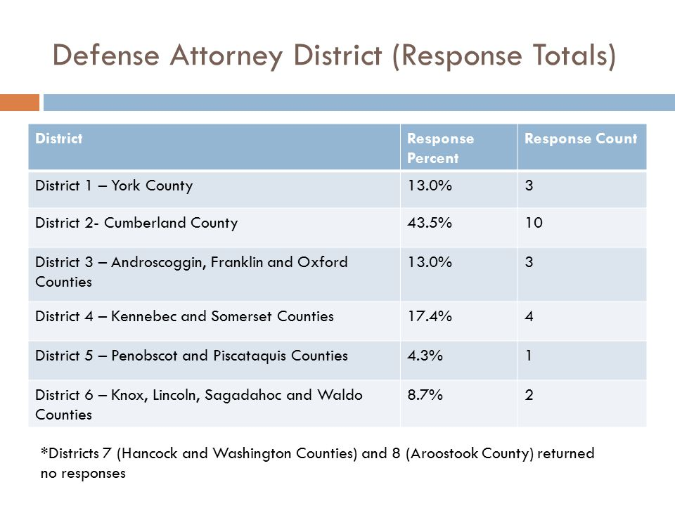 Differences Among Prosecutorial Districts (Deferred Disposition Criteria)  District 5 (Penobscot and Piscataquis Counties) prosecutors are LESS likely to consider non-violent offenses as an important criterion for recommending deferred disposition.
