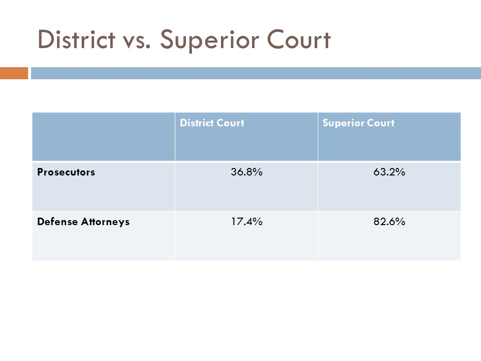 Differences Among Prosecutorial Districts (Administrative Release Criteria)  District 7 (Hancock and Washington Counties) prosecutors are MORE likely to consider first time offender status as a criterion for recommending administrative release.