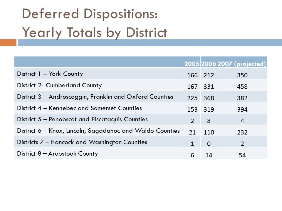 Deferred Dispositions: Yearly Totals by District 200520062007 (projected) District 1 – York County 166212350 District 2- Cumberland County 167331458 D