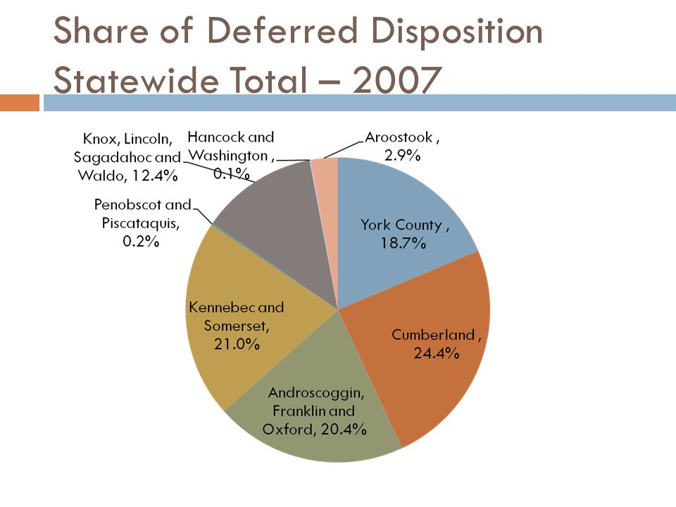 Deferred Dispositions: Rate of Use in 2007 Prosecutorial District Number of deferred dispositions (projected) Number of Adult Criminal Cases Filed Percentage of deferred dispositions District 1 – York 35010,2563.4% District 2- Cumberland 45811,4184.0% District 3 – Androscoggin, Franklin and Oxford 3828,9404.3% District 4 – Kennebec and Somerset 3948,0174.9% District 5 – Penobscot and Piscataquis 47,7860.1% District 6 – Knox, Lincoln, Sagadahoc and Waldo 2325,8783.9% Districts 7 Hancock and Washington 23,3180.1% District 8- Aroostook 542,7272.0%
