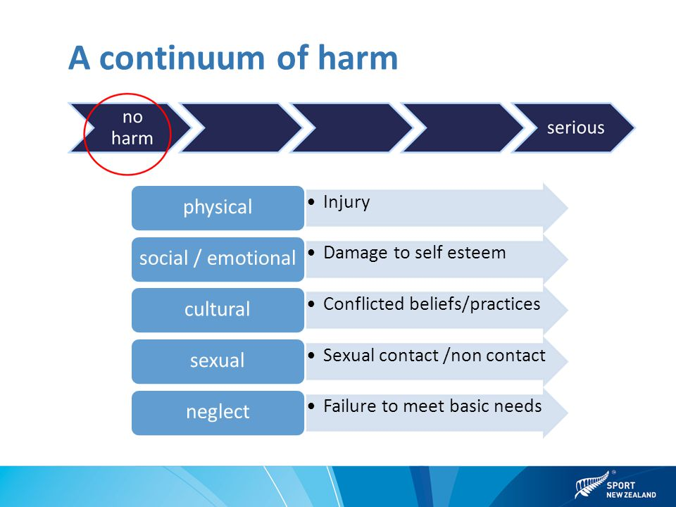 A continuum of harm Injury physical Damage to self esteem social / emotional Conflicted beliefs/practices cultural Sexual contact /non contact sexual Failure to meet basic needs neglect