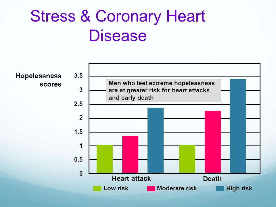 Stress & Coronary Heart Disease Hopelessness scores 3.5 3 2.5 2 1.5 1 0.5 0 Heart attack Death Low riskModerate riskHigh risk Men who feel extreme hop