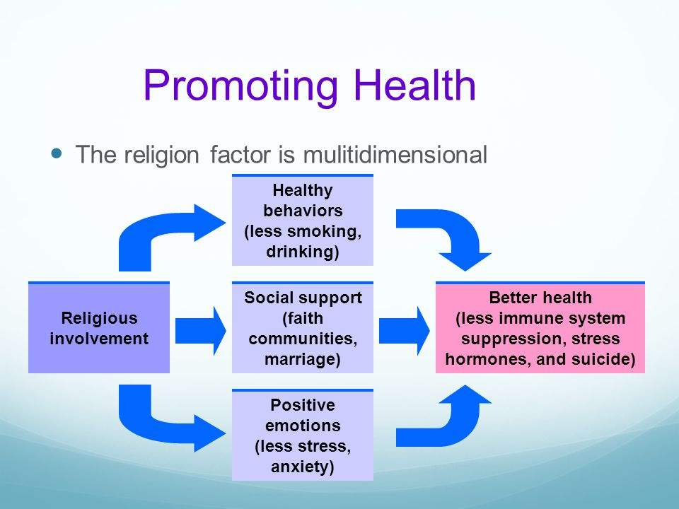 Promoting Health The religion factor is mulitidimensional Religious involvement Healthy behaviors (less smoking, drinking) Social support (faith commu