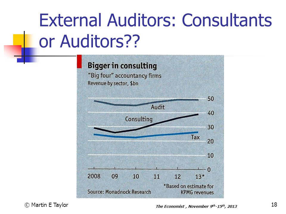 External Auditors: Consultants or Auditors .
