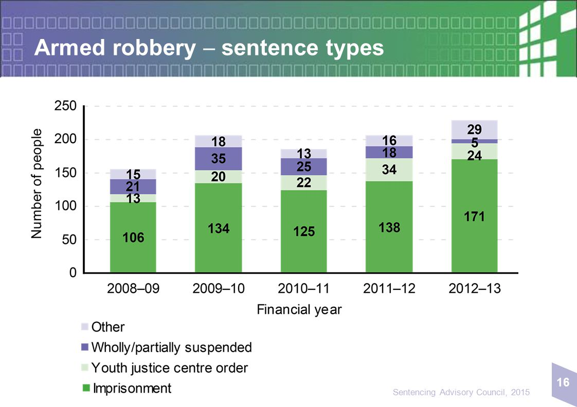 16 Sentencing Advisory Council, 2015 Armed robbery  sentence types