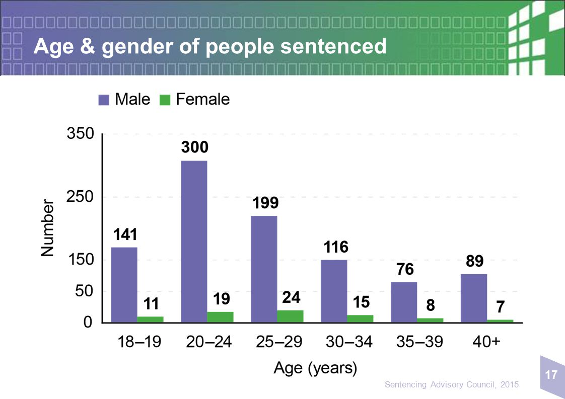 17 Sentencing Advisory Council, 2015 Age & gender of people sentenced