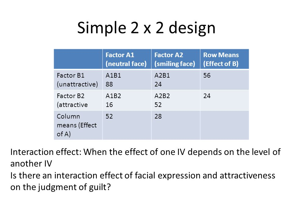 Simple 2 x 2 design Factor A1 (neutral face) Factor A2 (smiling face) Row Means (Effect of B) Factor B1 (unattractive) A1B1 88 A2B1 24 56 Factor B2 (attractive A1B2 16 A2B2 52 24 Column means (Effect of A) 5228 Interaction effect: When the effect of one IV depends on the level of another IV Is there an interaction effect of facial expression and attractiveness on the judgment of guilt?