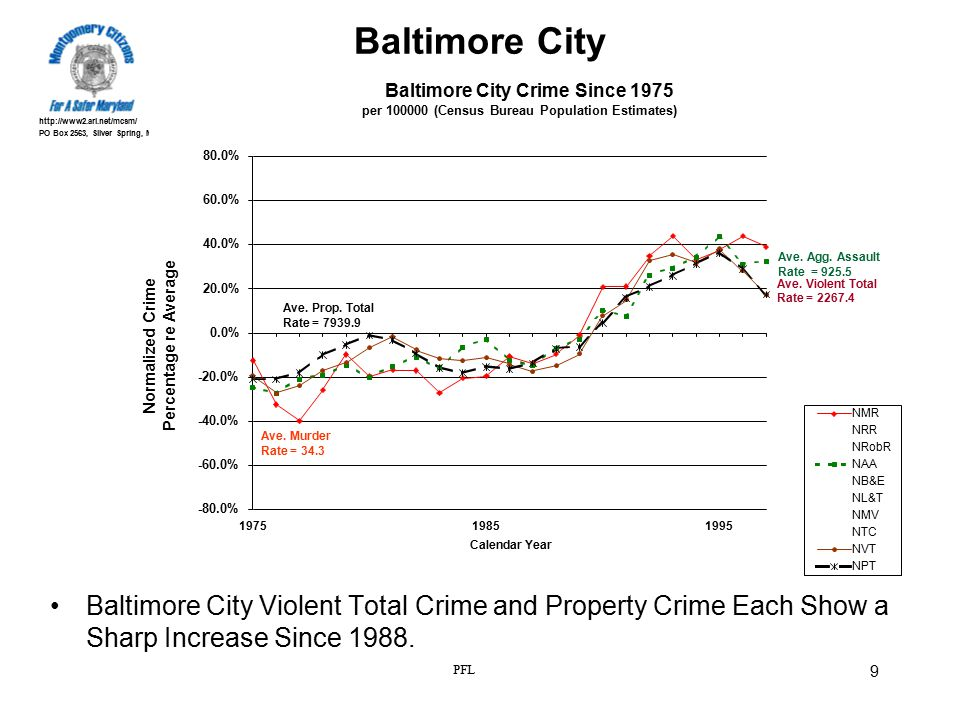 http://www2.ari.net/mcsm/ PO Box 2563, Silver Spring, Md 20915 PFL 9 Baltimore City Baltimore City Violent Total Crime and Property Crime Each Show a