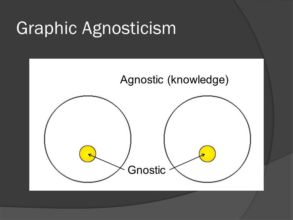 Graphic Agnosticism Agnostic (knowledge) Gnostic