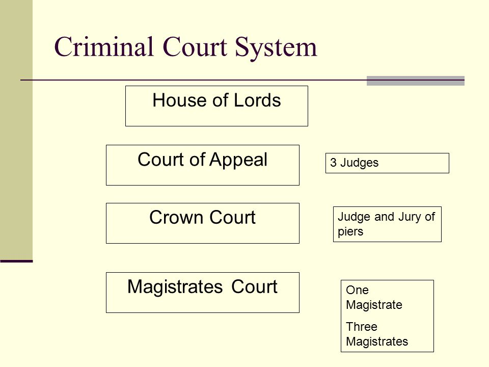 Criminal Court System House of Lords Court of Appeal Crown Court Magistrates Court One Magistrate Three Magistrates Judge and Jury of piers 3 Judges