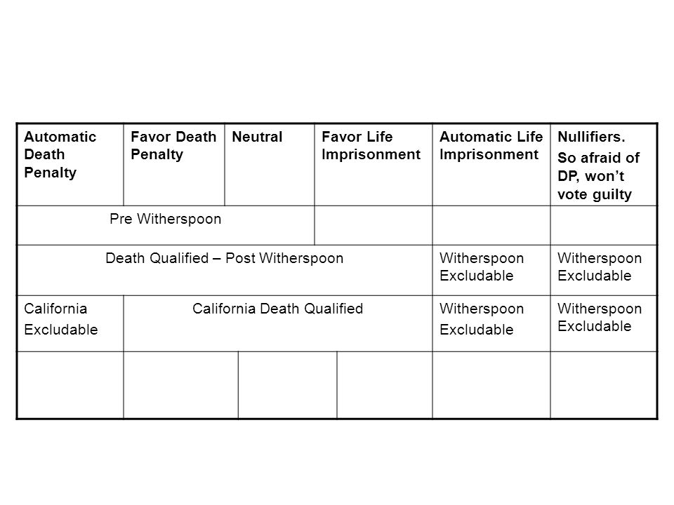 Automatic Death Penalty Favor Death Penalty NeutralFavor Life Imprisonment Automatic Life Imprisonment Nullifiers.