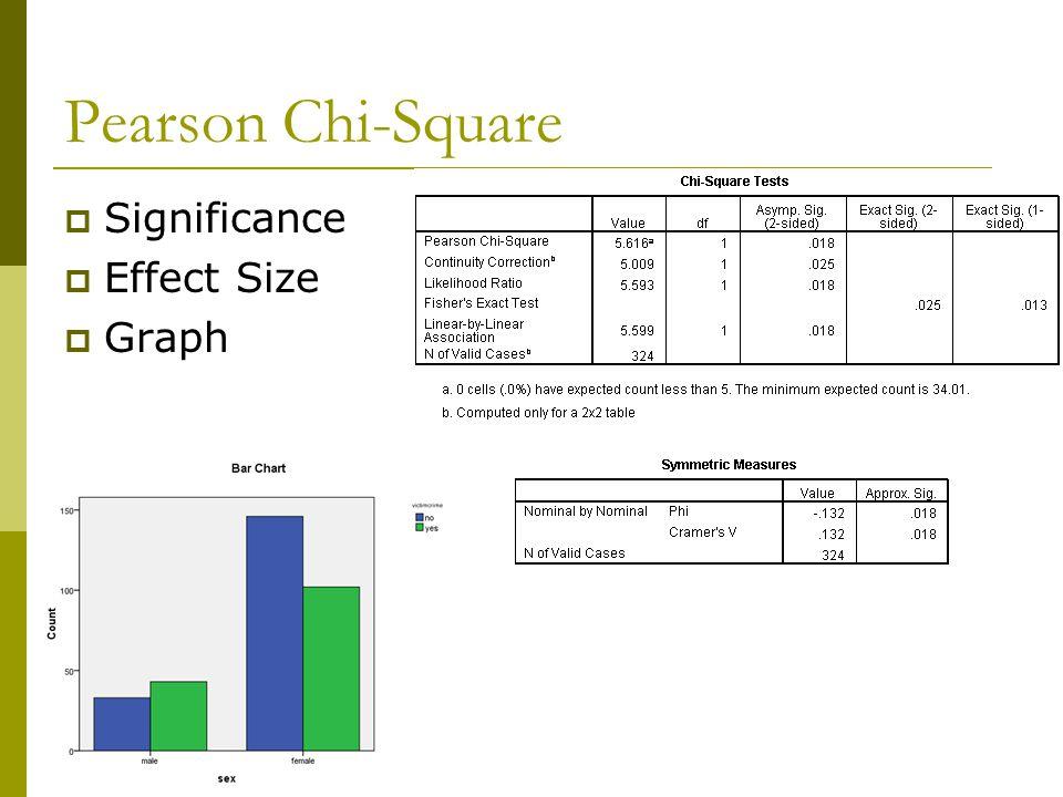 Pearson Chi-Square  Significance  Effect Size  Graph