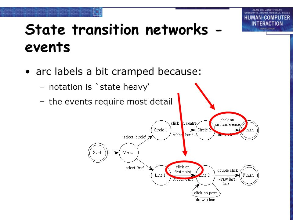State transition networks - events arc labels a bit cramped because: –notation is `state heavy' –the events require most detail
