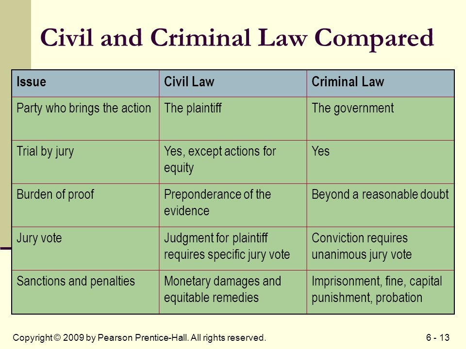 6 - 13Copyright © 2009 by Pearson Prentice-Hall. All rights reserved. Civil and Criminal Law Compared IssueCivil LawCriminal Law Party who brings the