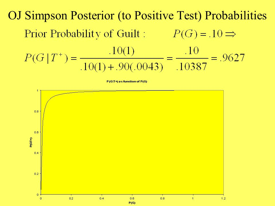 OJ Simpson Posterior (to Positive Test) Probabilities
