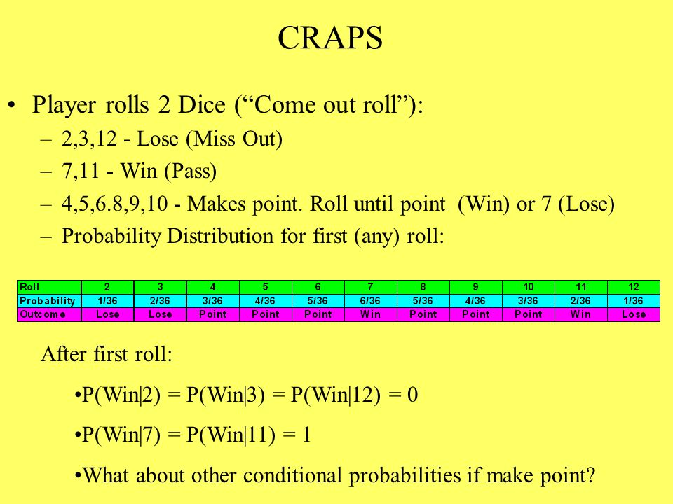 CRAPS Player rolls 2 Dice ( Come out roll ): –2,3,12 - Lose (Miss Out) –7,11 - Win (Pass) –4,5,6.8,9,10 - Makes point.