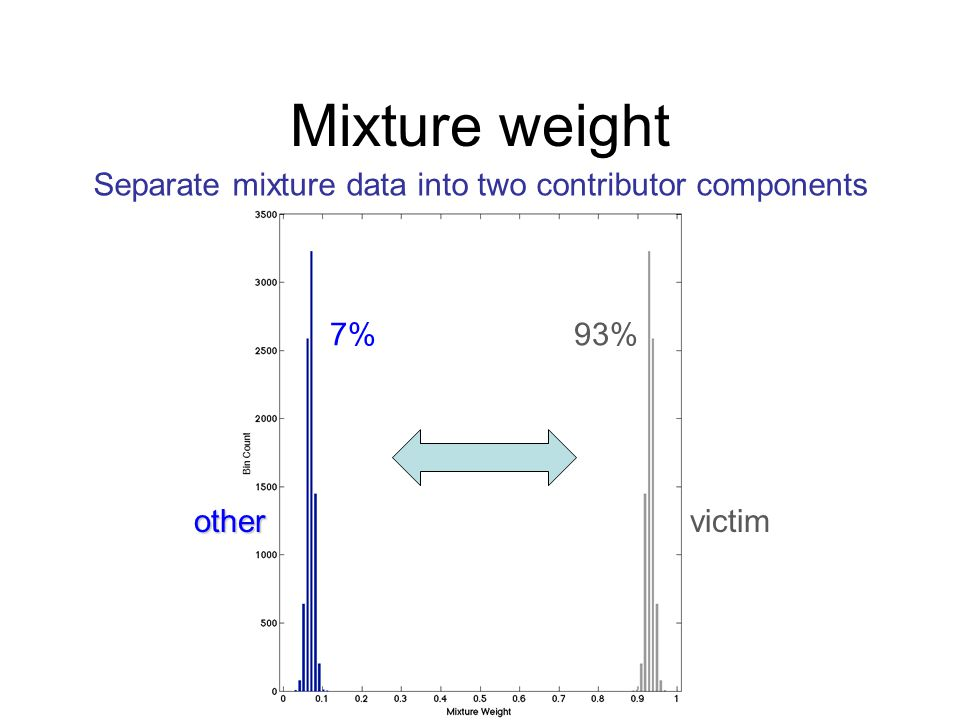Mixture weight Separate mixture data into two contributor components 7%93% victimother