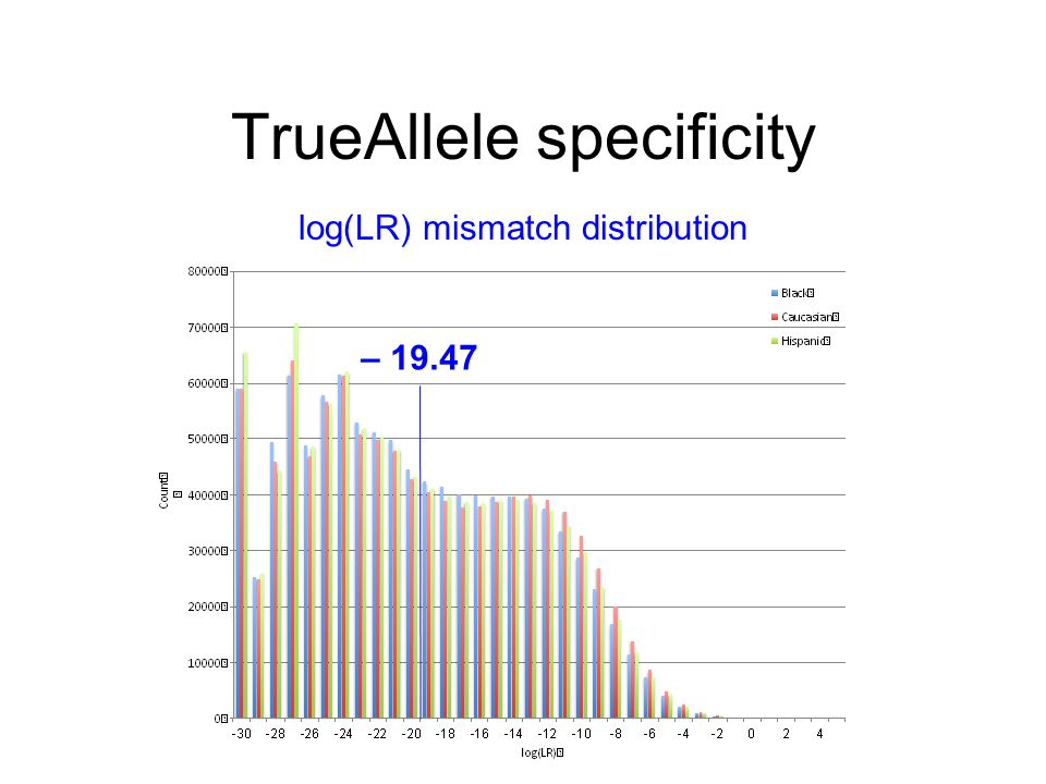 TrueAllele specificity – 19.47 log(LR) mismatch distribution
