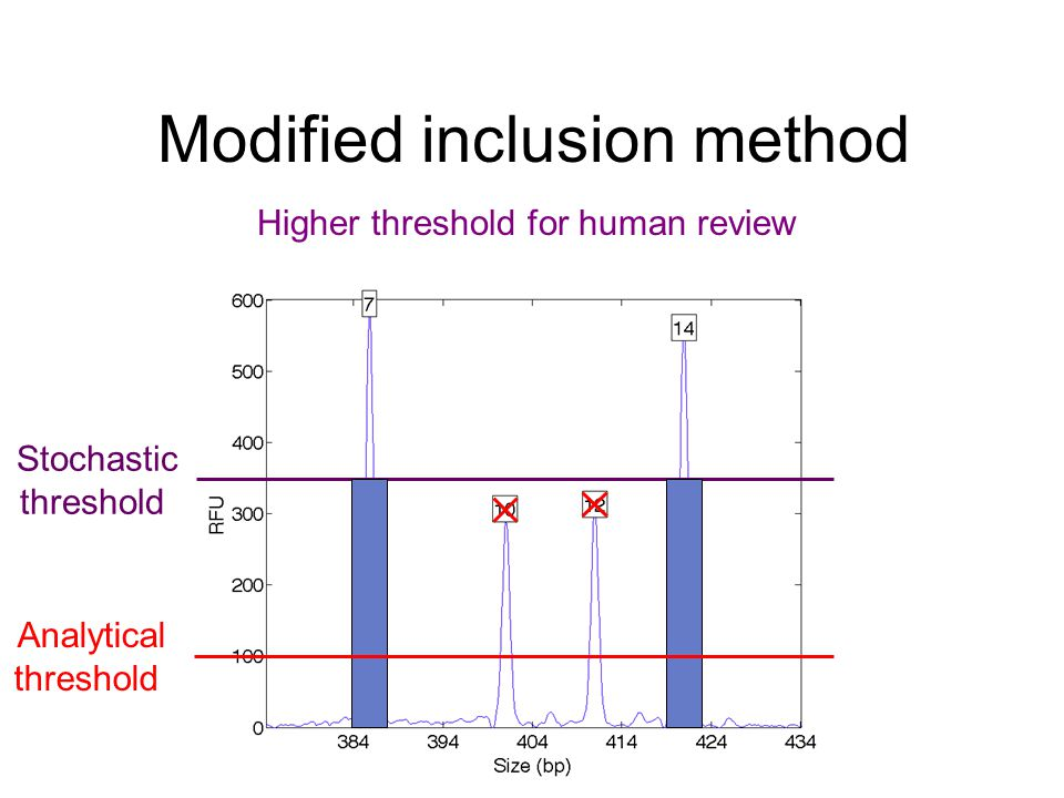 Modified inclusion method Stochastic threshold Higher threshold for human review Analytical threshold