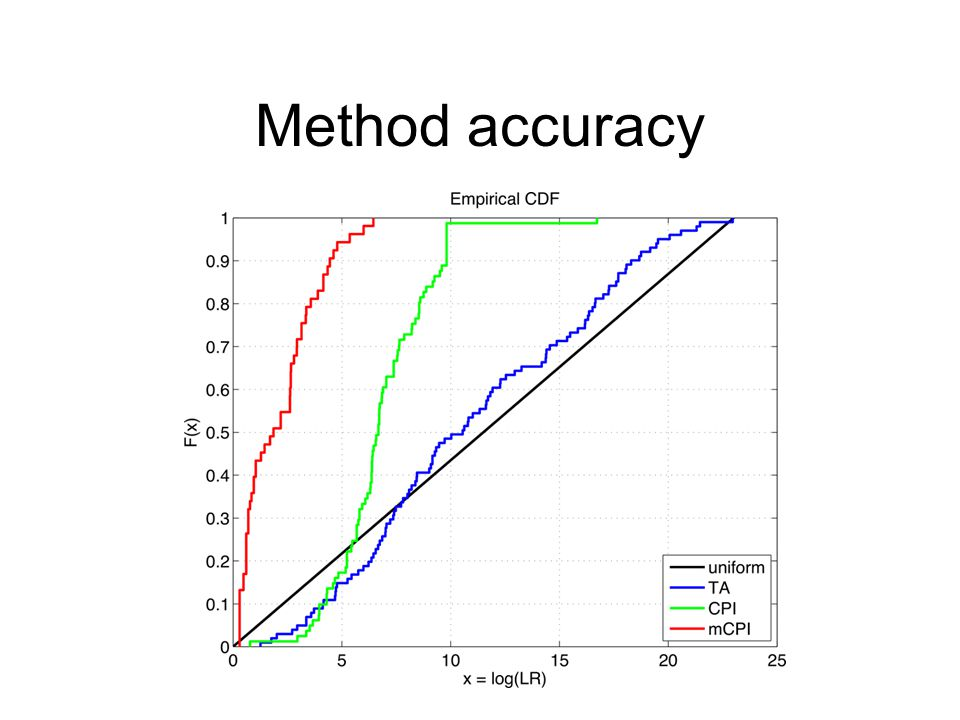 Method accuracy
