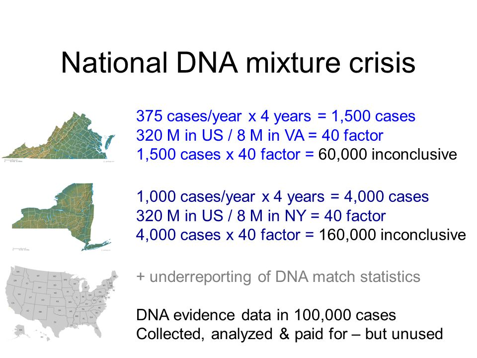 National DNA mixture crisis 375 cases/year x 4 years = 1,500 cases 320 M in US / 8 M in VA = 40 factor 1,500 cases x 40 factor = 60,000 inconclusive 1