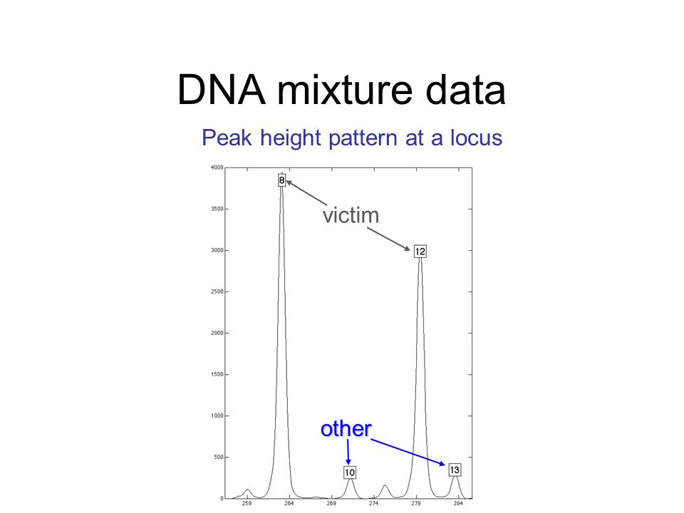 victim other Peak height pattern at a locus DNA mixture data