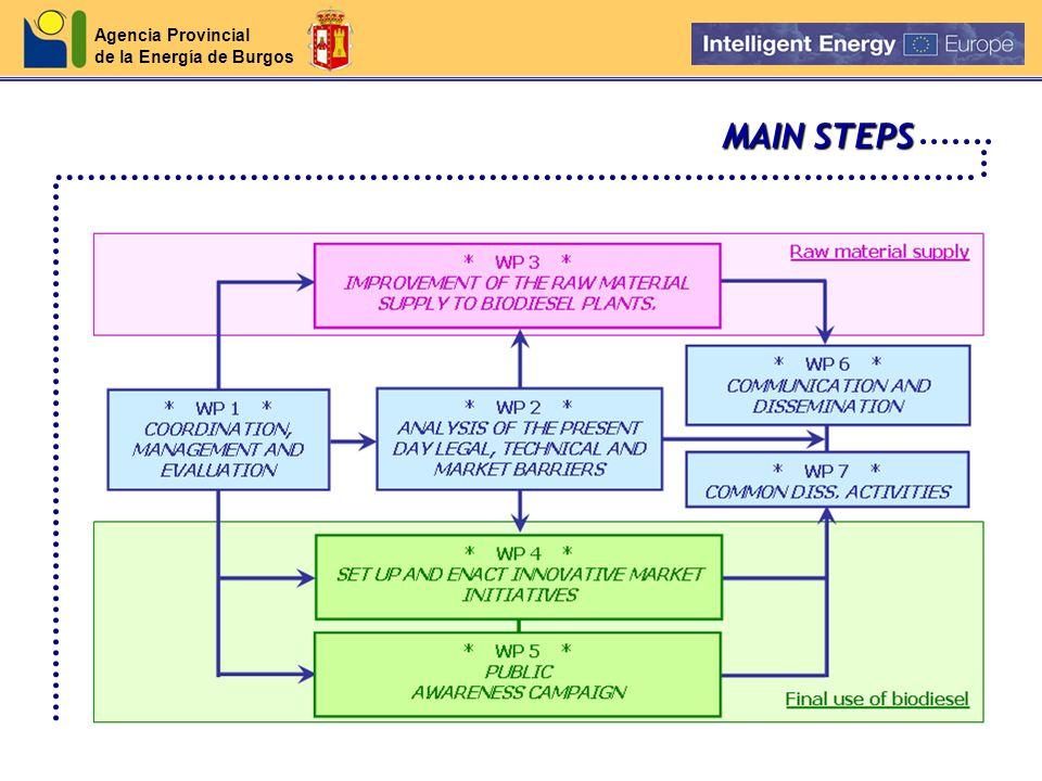 Agencia Provincial de la Energía de Burgos MAIN STEPS